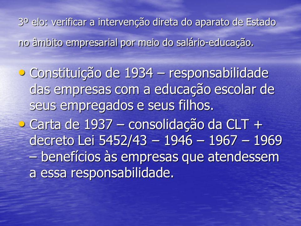 3º elo: verificar a intervenção direta do aparato de Estado no âmbito empresarial por meio do salário-educação.
