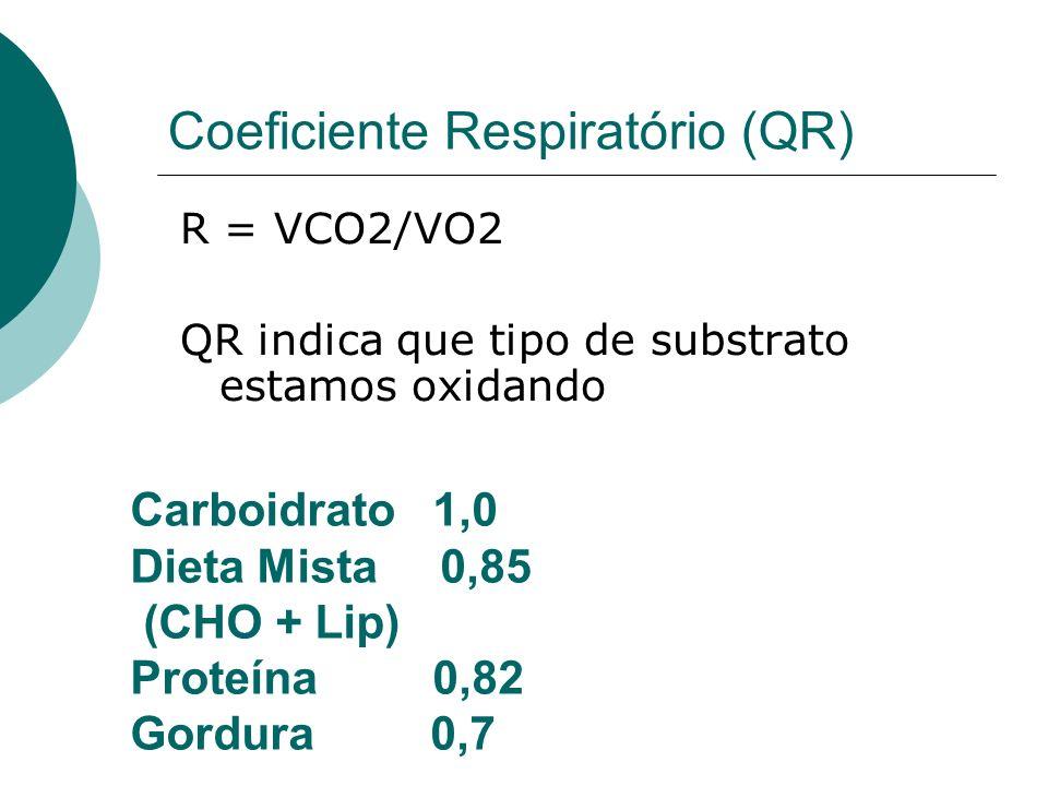 Coeficiente Respiratório (QR)
