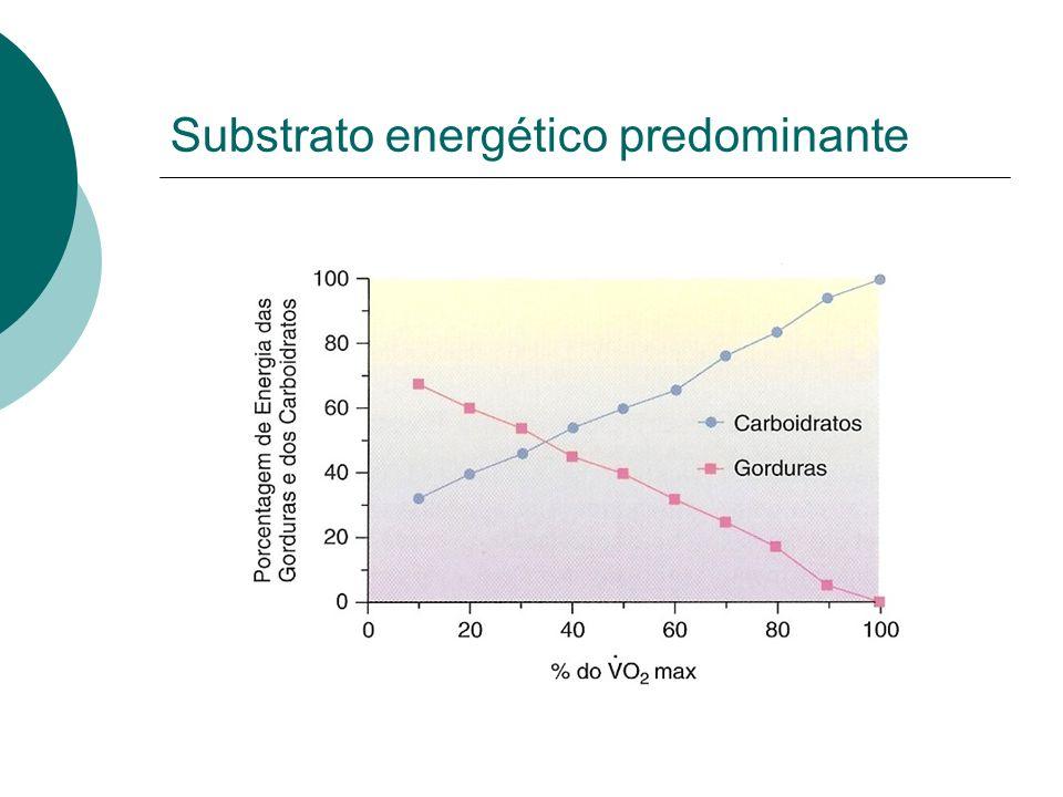 Substrato energético predominante