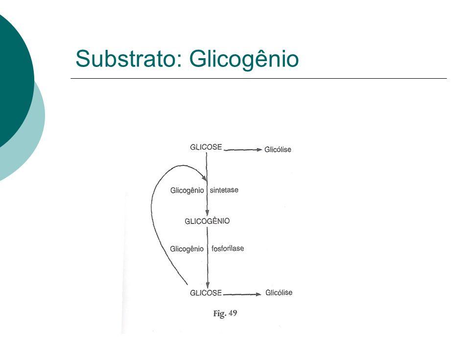 Substrato: Glicogênio