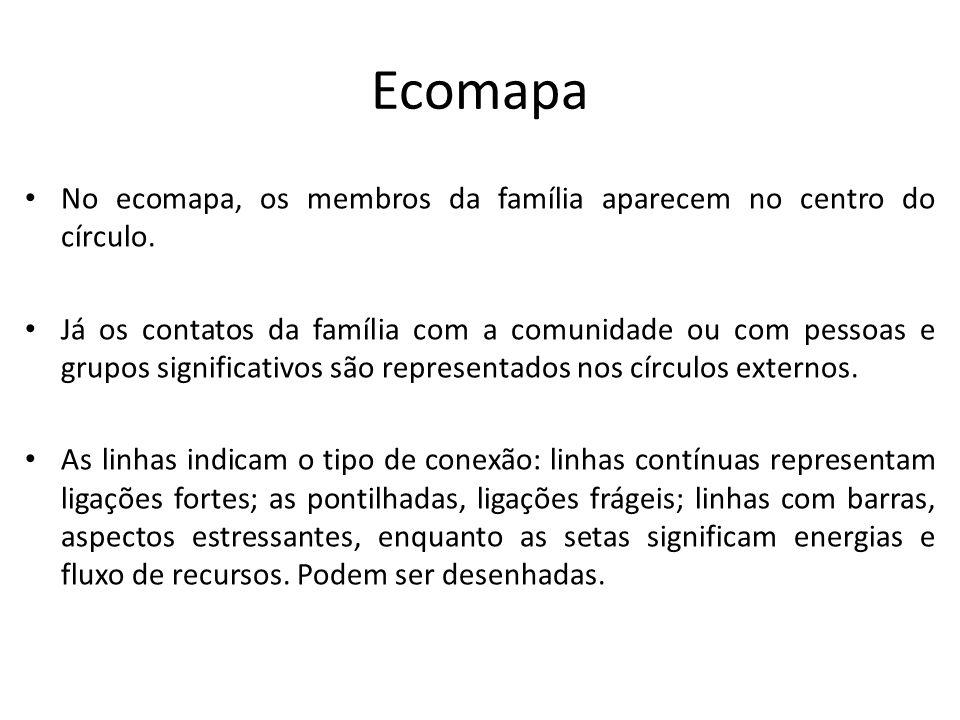 Ecomapa No ecomapa, os membros da família aparecem no centro do círculo.