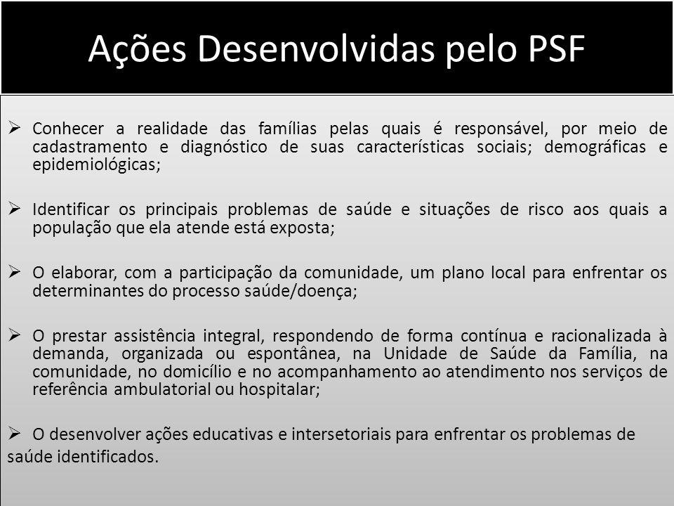 Ações Desenvolvidas pelo PSF