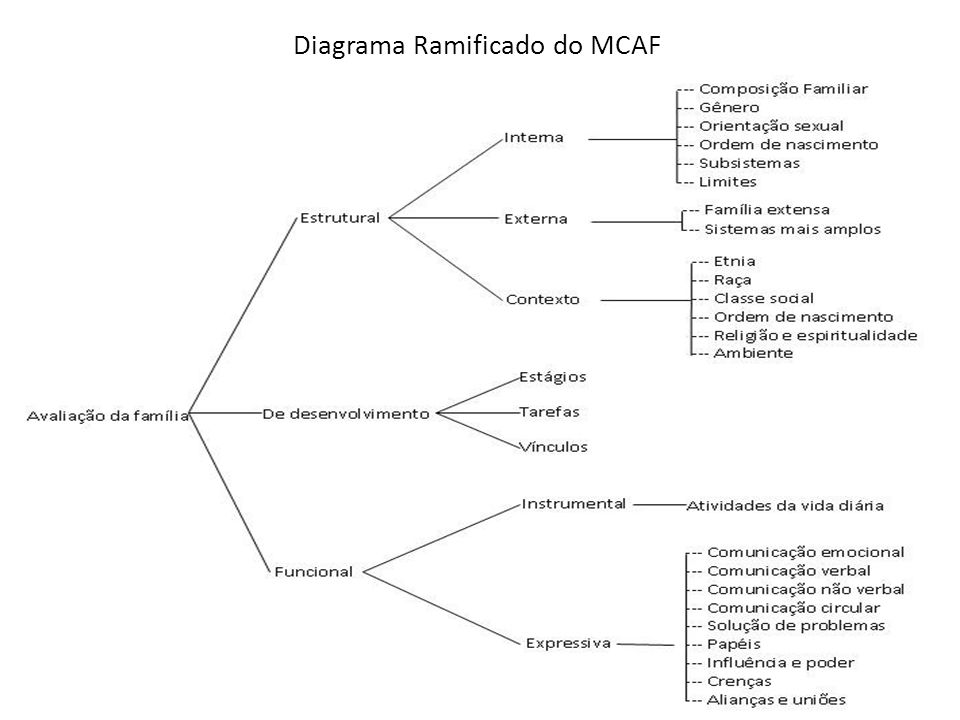 Diagrama Ramificado do MCAF