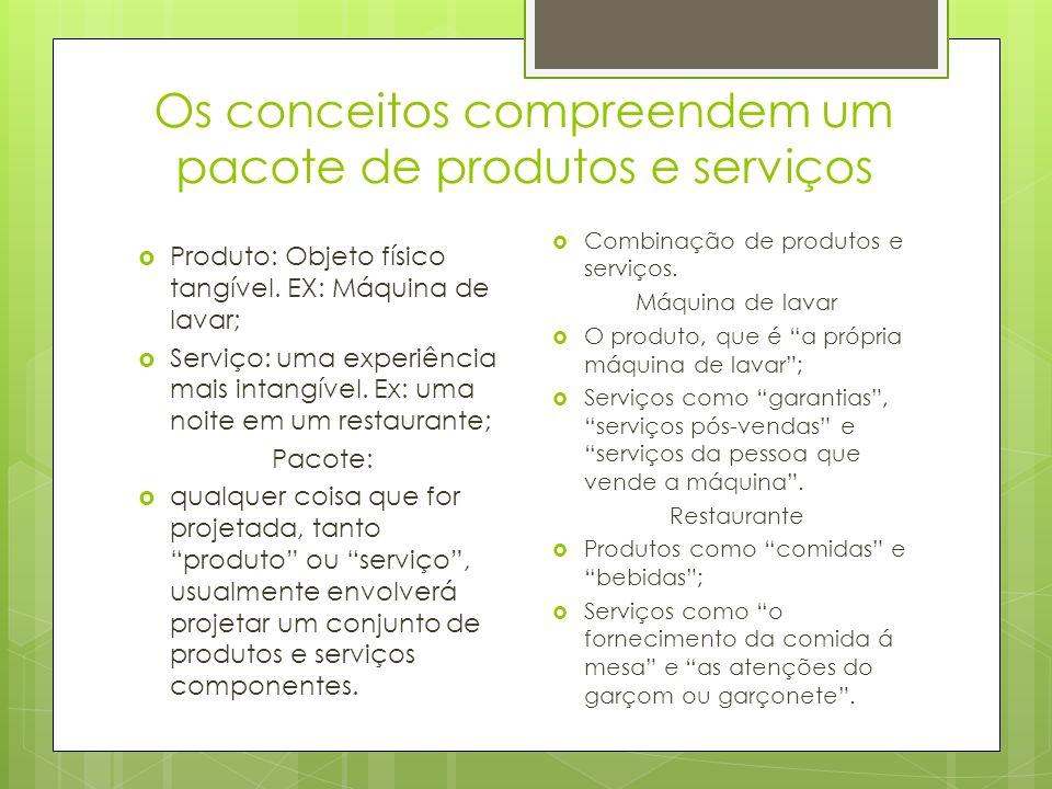 Os conceitos compreendem um pacote de produtos e serviços