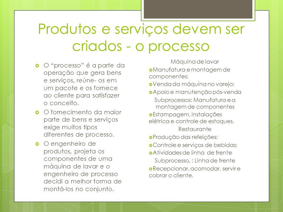 Produtos e serviços devem ser criados - o processo