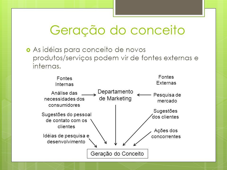Geração do conceito As idéias para conceito de novos produtos/serviços podem vir de fontes externas e internas.