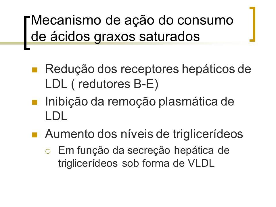 Mecanismo de ação do consumo de ácidos graxos saturados