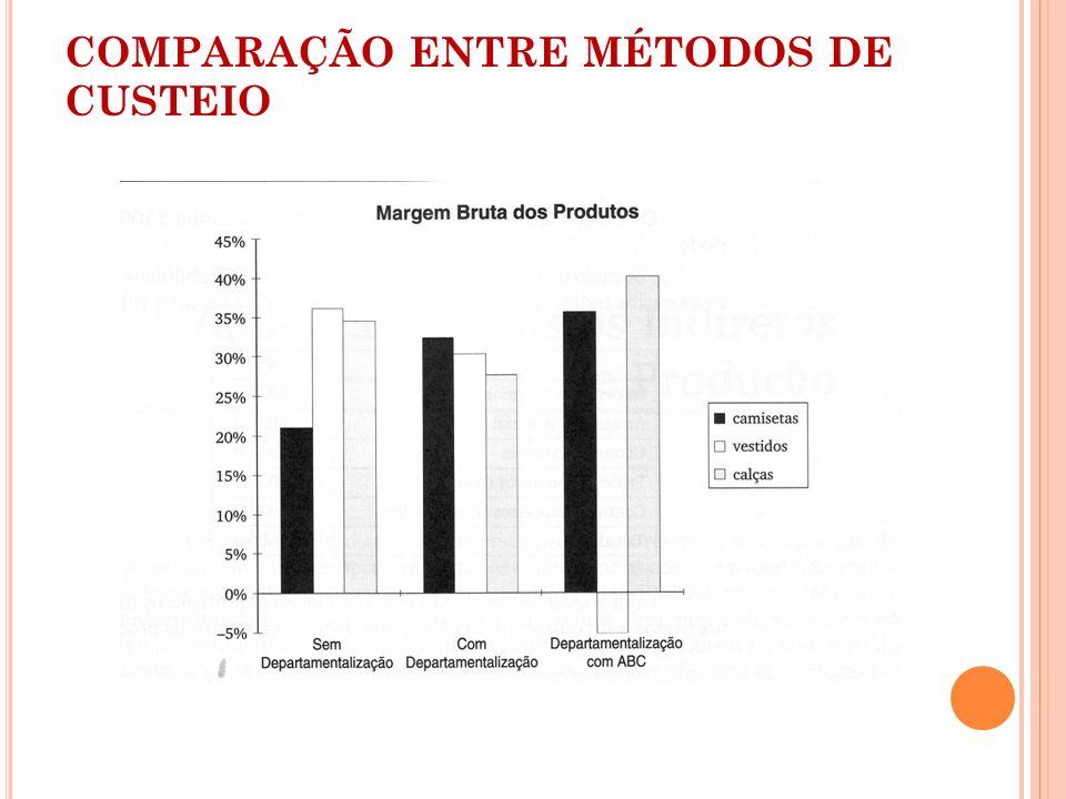 COMPARAÇÃO ENTRE MÉTODOS DE CUSTEIO