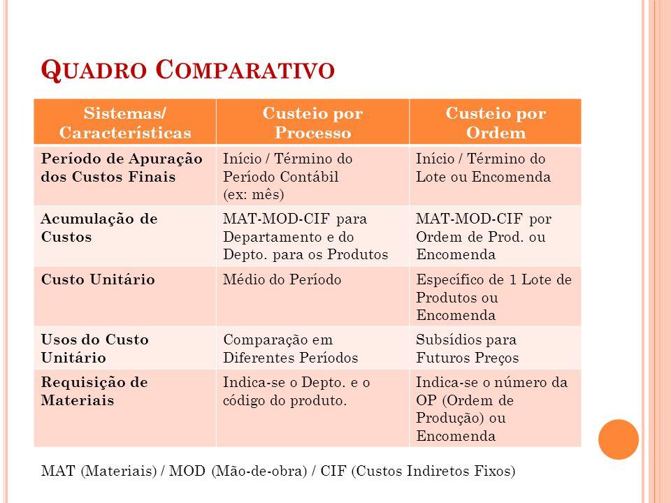 Quadro Comparativo Sistemas/ Características Custeio por Processo