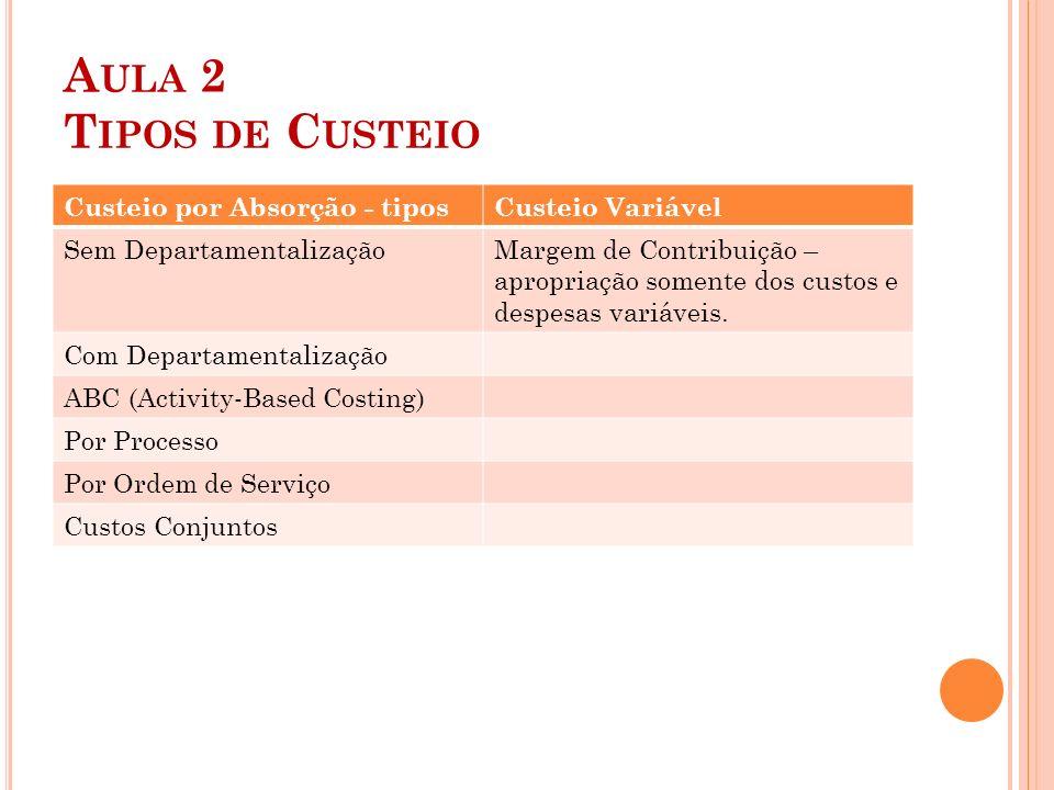 Aula 2 Tipos de Custeio Custeio por Absorção - tipos Custeio Variável