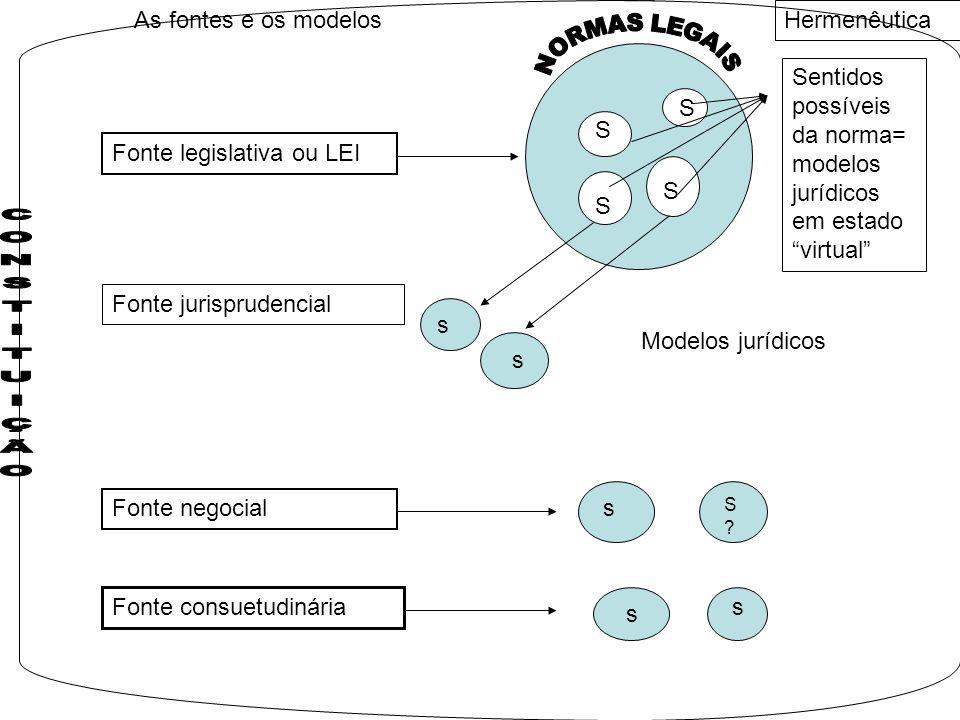 Sentidos possíveis da norma= modelos jurídicos em estado virtual S S