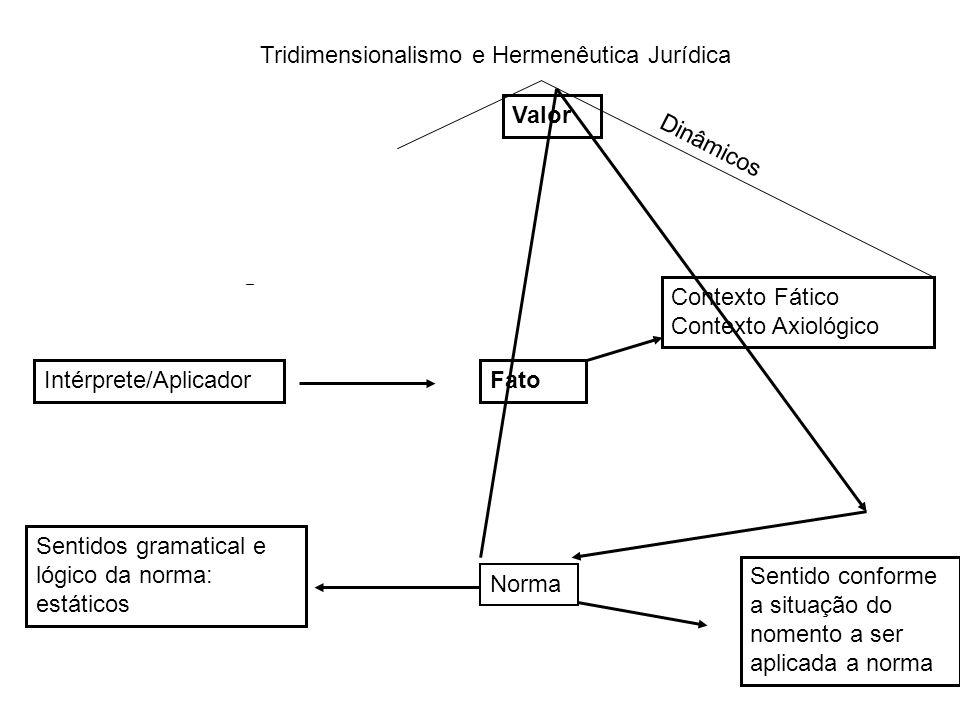 Tridimensionalismo e Hermenêutica Jurídica
