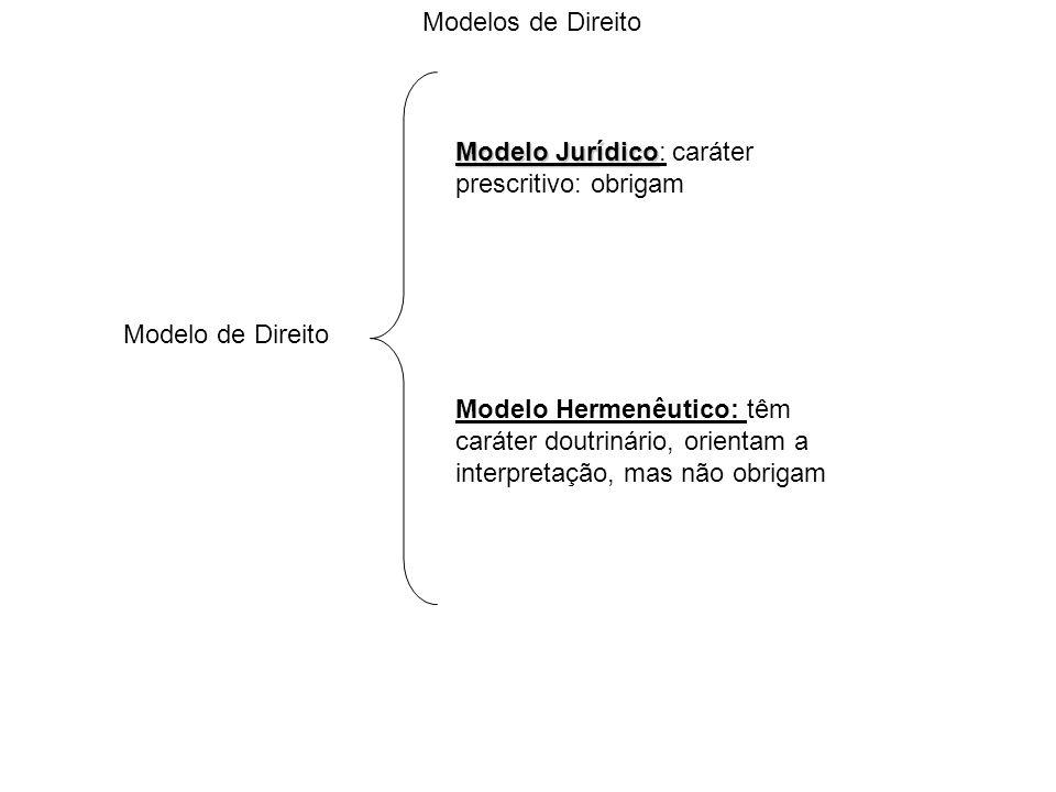 Modelos de Direito Modelo Jurídico: caráter prescritivo: obrigam. Modelo de Direito.