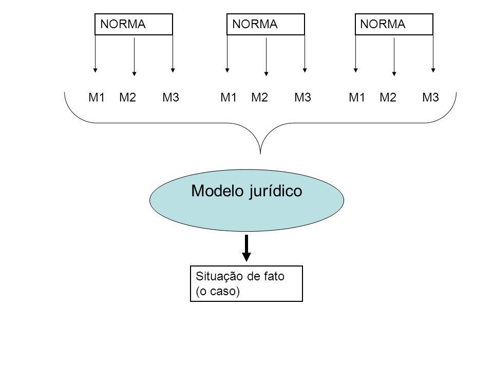 Modelo jurídico NORMA M1 M2 M3 NORMA M1 M2 M3 NORMA M1 M2 M3