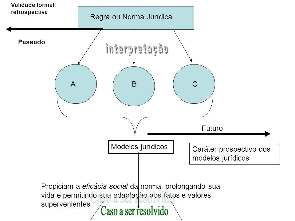 interpretação Caso a ser resolvido Regra ou Norma Jurídica A C B