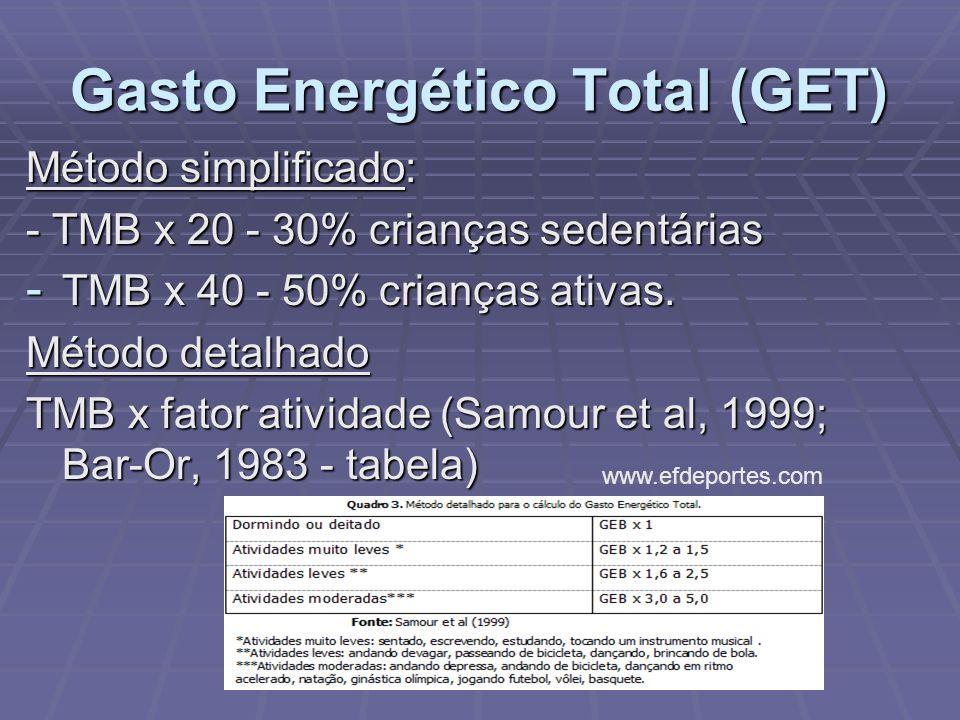 Gasto Energético Total (GET)