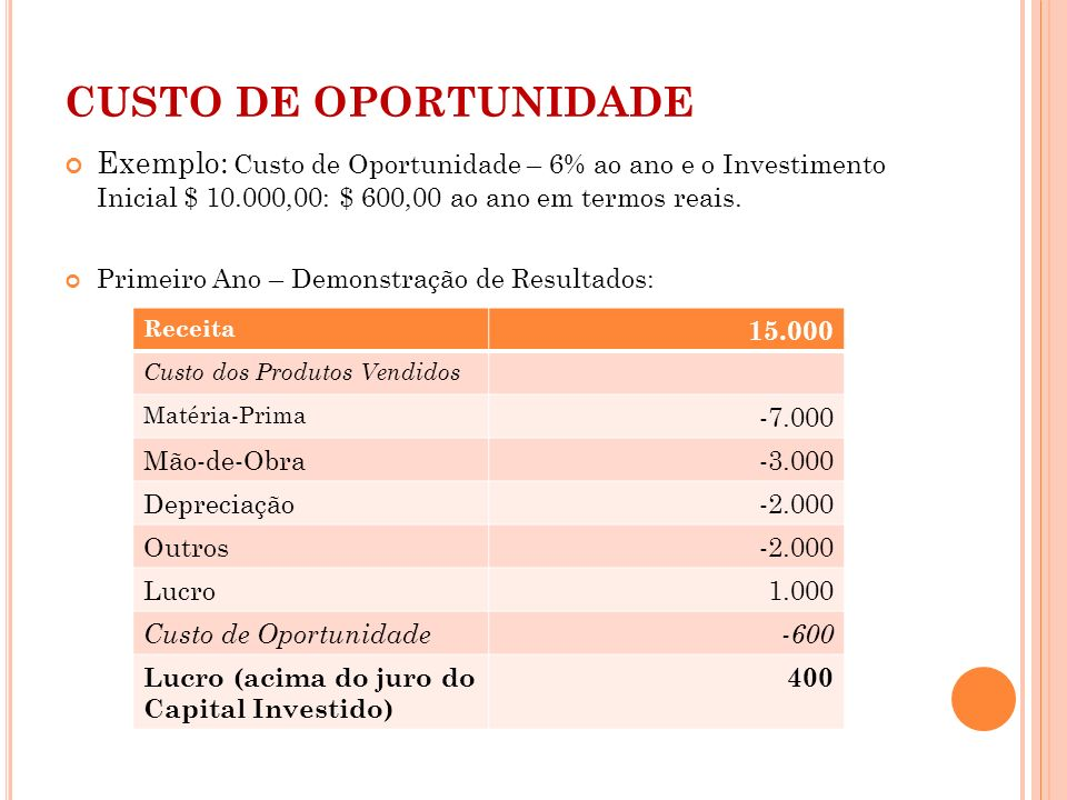 CUSTO DE OPORTUNIDADE Exemplo: Custo de Oportunidade – 6% ao ano e o Investimento Inicial $ 10.000,00: $ 600,00 ao ano em termos reais.