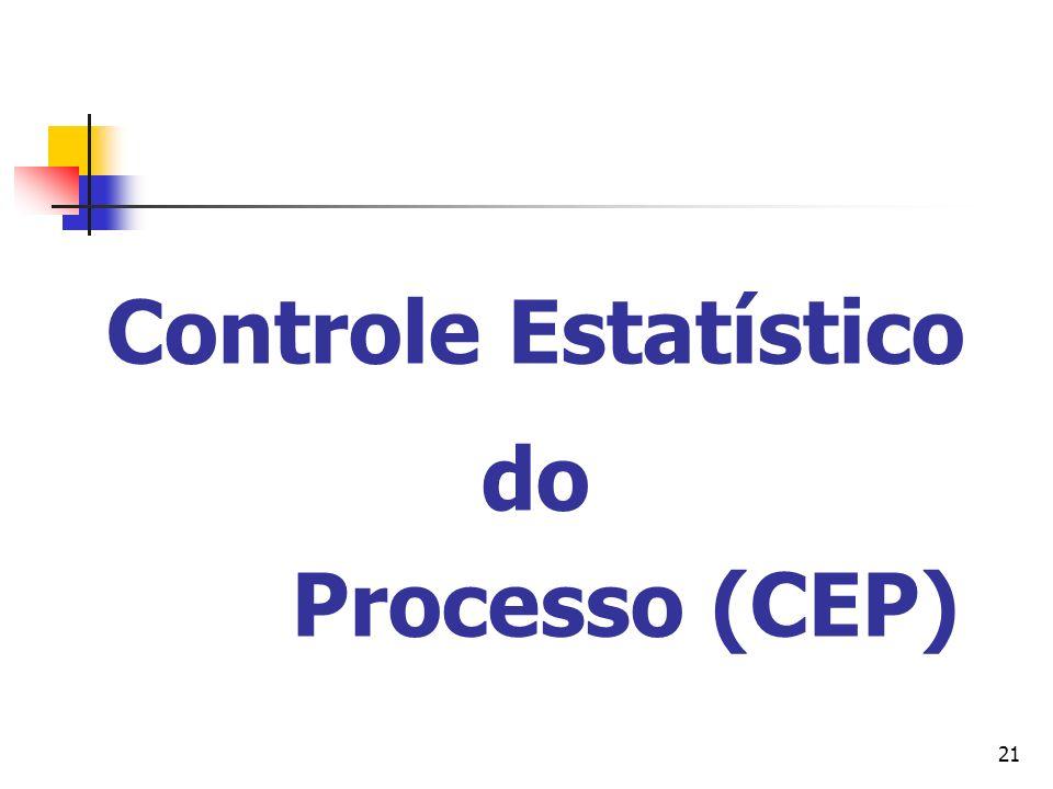 Controle Estatístico do Processo (CEP)