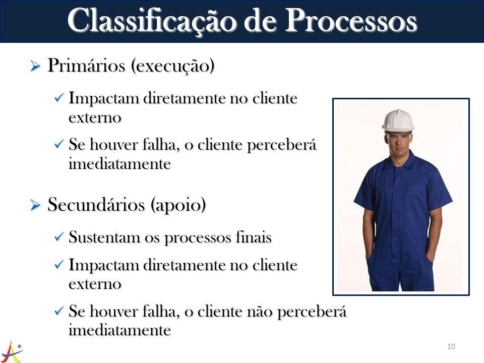 Classificação de Processos