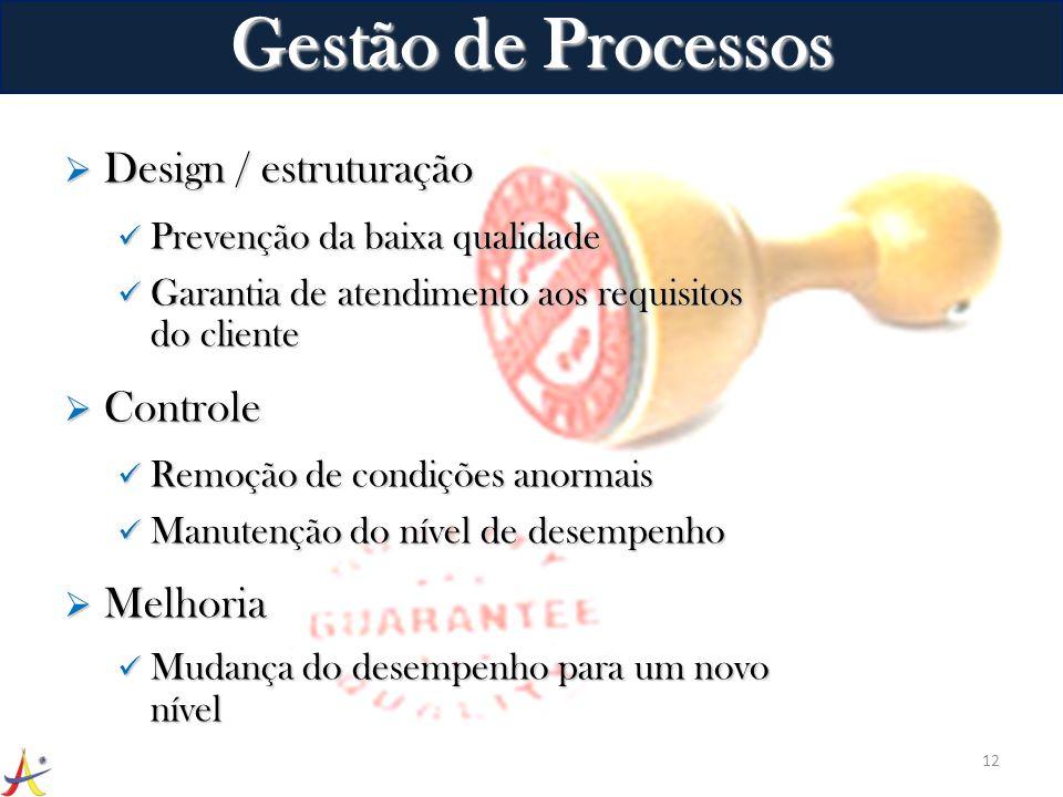Gestão de Processos Design / estruturação Controle Melhoria