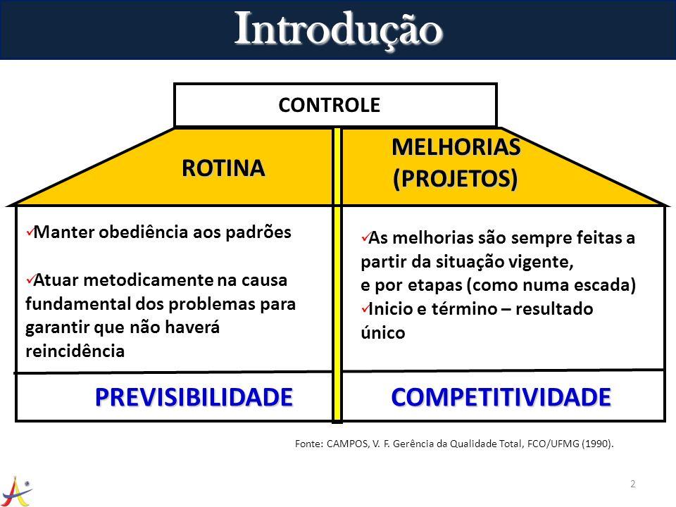 Introdução PREVISIBILIDADE COMPETITIVIDADE MELHORIAS (PROJETOS) ROTINA