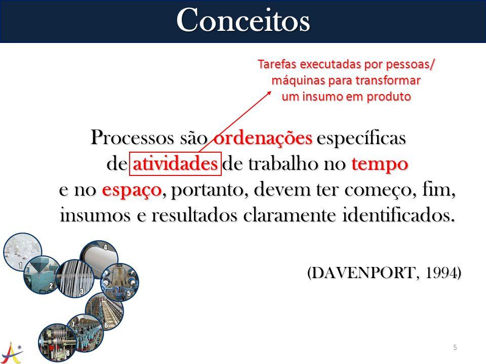 ConceitosTarefas executadas por pessoas/ máquinas para transformar um insumo em produto.