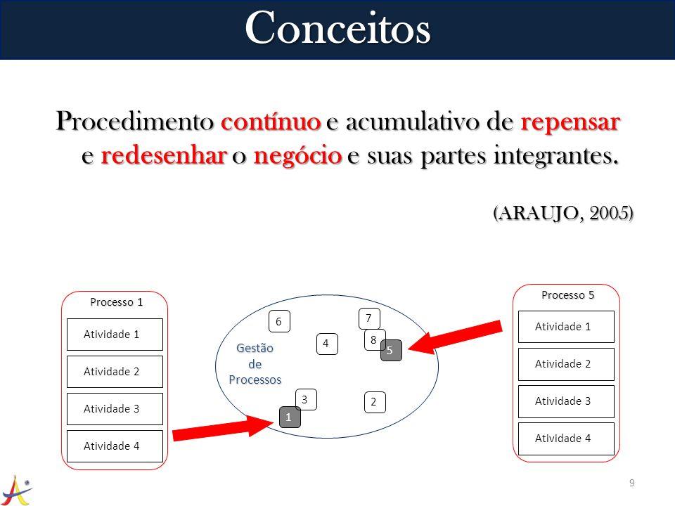 ConceitosProcedimento contínuo e acumulativo de repensar e redesenhar o negócio e suas partes integrantes.