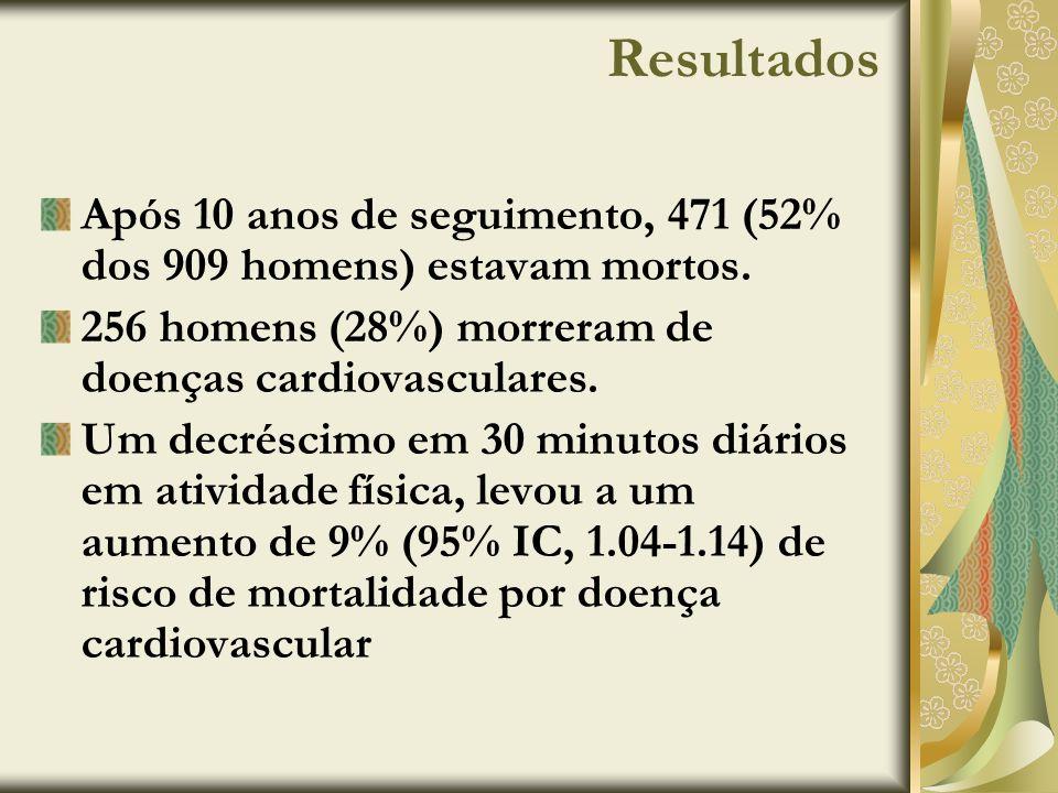 Resultados Após 10 anos de seguimento, 471 (52% dos 909 homens) estavam mortos. 256 homens (28%) morreram de doenças cardiovasculares.