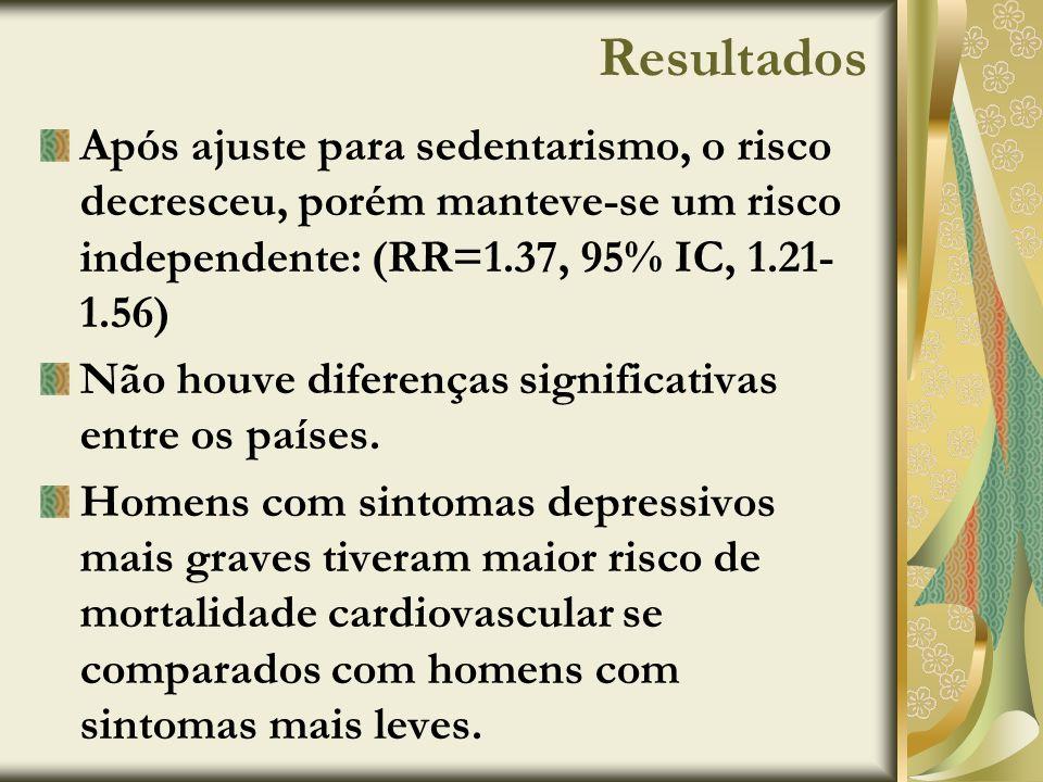 Resultados Após ajuste para sedentarismo, o risco decresceu, porém manteve-se um risco independente: (RR=1.37, 95% IC, 1.21-1.56)