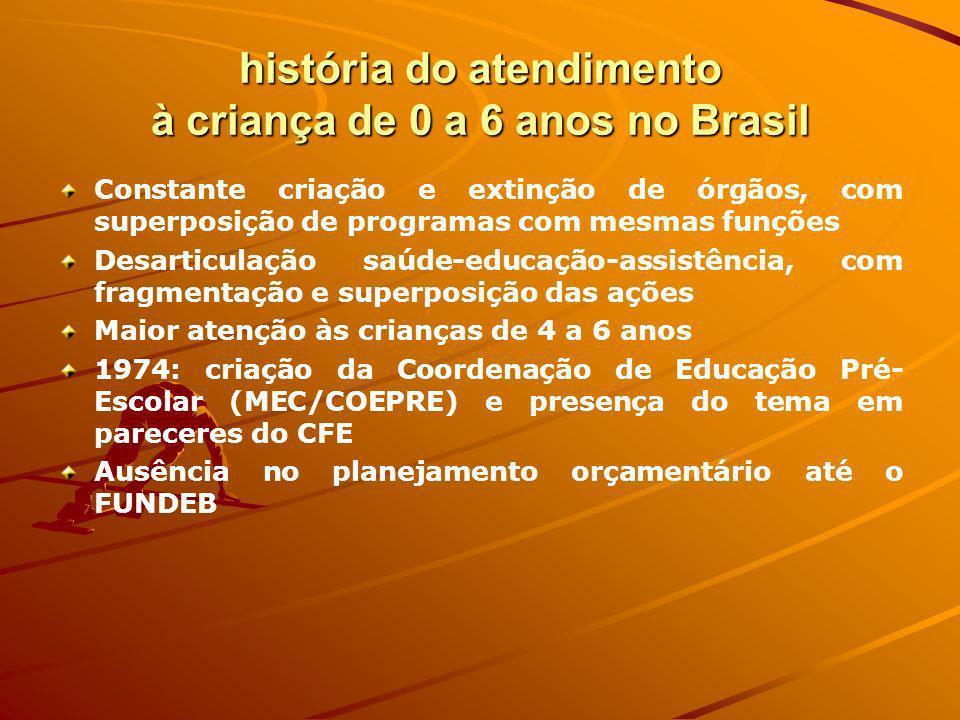 história do atendimento à criança de 0 a 6 anos no Brasil