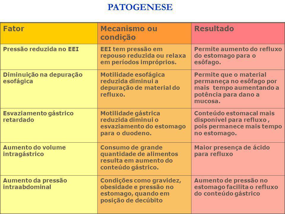 PATOGENESE Fator Mecanismo ou condição Resultado