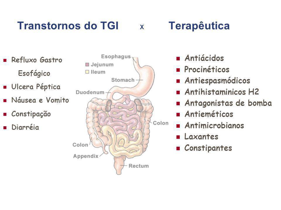 Transtornos do TGI X Terapêutica