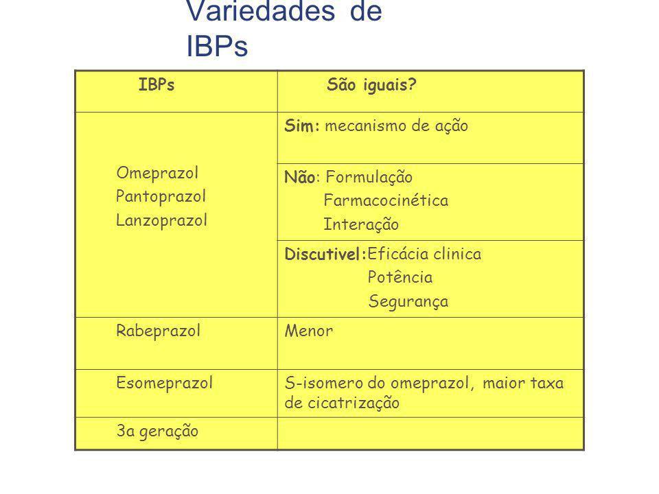 Variedades de IBPs IBPs São iguais Omeprazol Pantoprazol Lanzoprazol