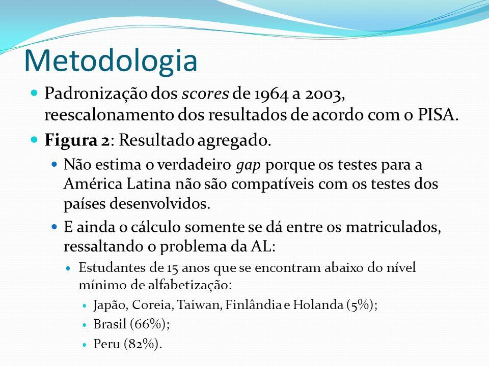 Metodologia Padronização dos scores de 1964 a 2003, reescalonamento dos resultados de acordo com o PISA.