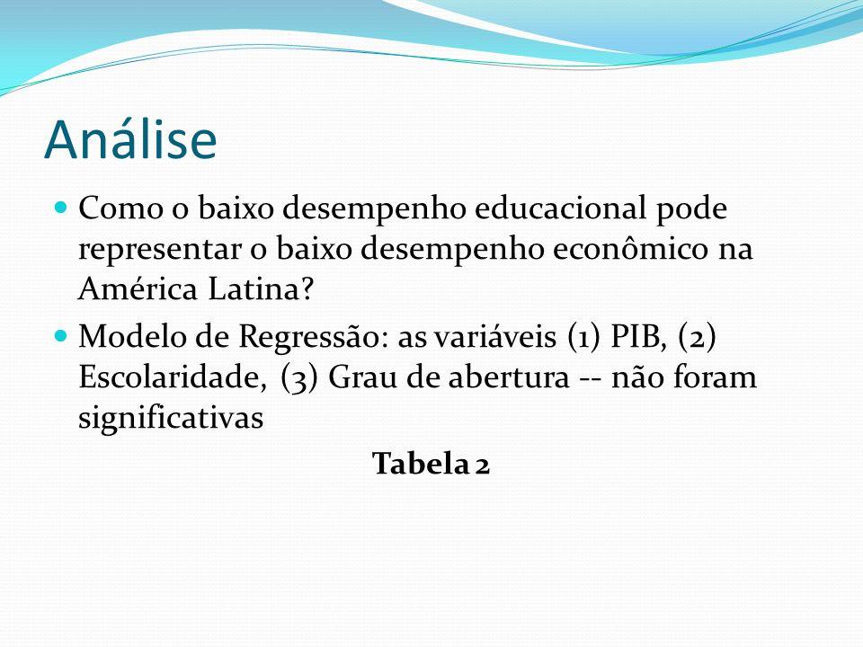 Análise Como o baixo desempenho educacional pode representar o baixo desempenho econômico na América Latina