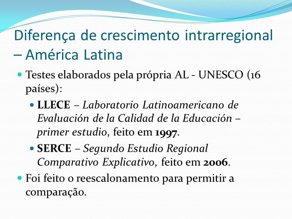 Diferença de crescimento intrarregional – América Latina
