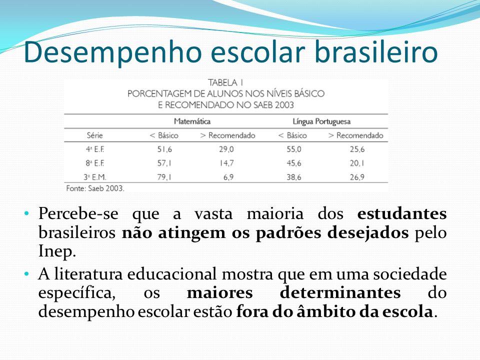 Desempenho escolar brasileiro