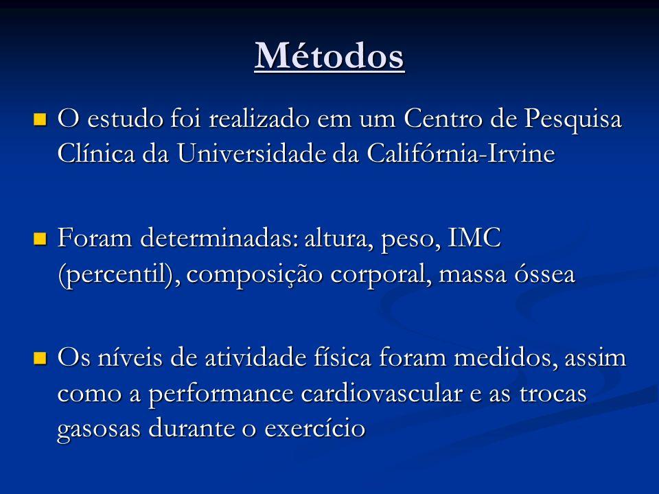 Métodos O estudo foi realizado em um Centro de Pesquisa Clínica da Universidade da Califórnia-Irvine.