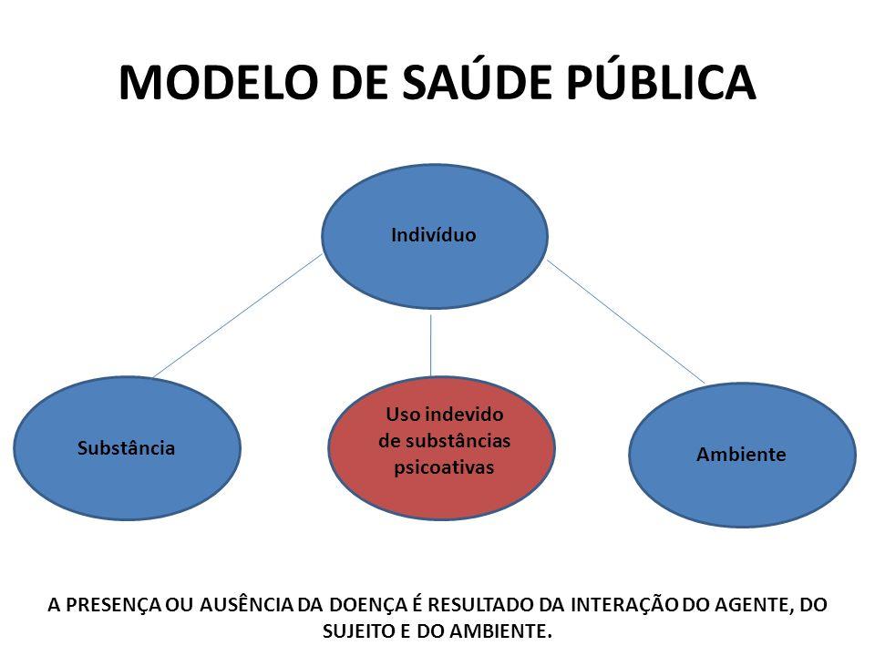 MODELO DE SAÚDE PÚBLICA