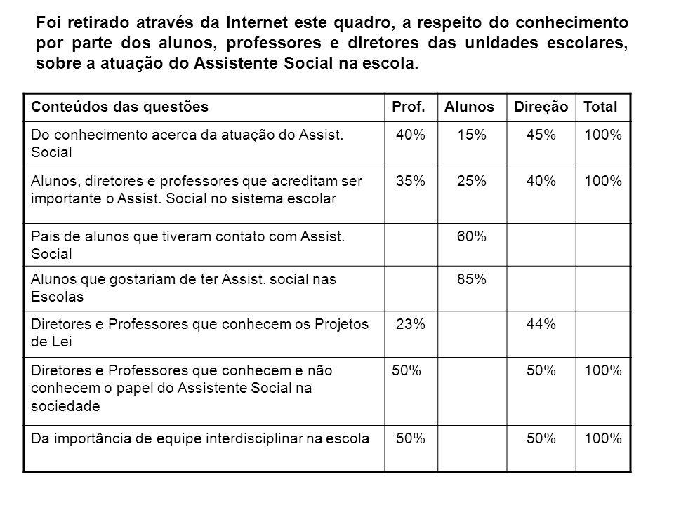 Foi retirado através da Internet este quadro, a respeito do conhecimento por parte dos alunos, professores e diretores das unidades escolares, sobre a atuação do Assistente Social na escola.