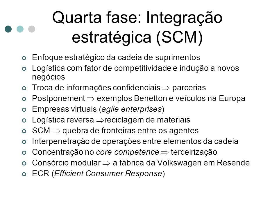 Quarta fase: Integração estratégica (SCM)