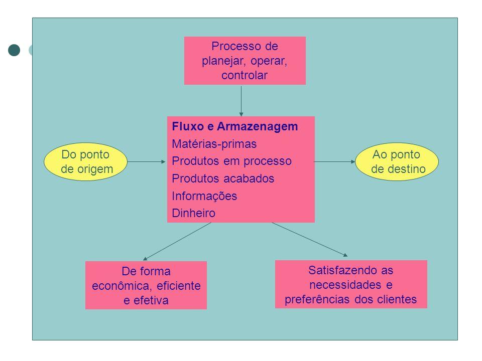 Processo de planejar, operar, controlar