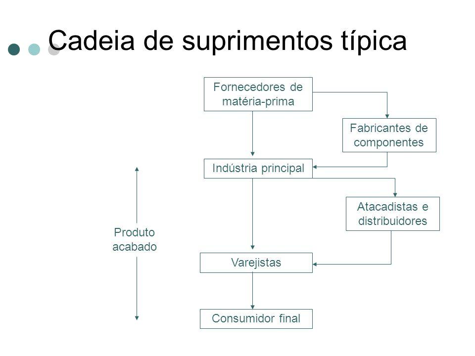 Cadeia de suprimentos típica