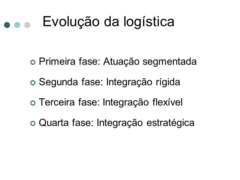 Evolução da logística Primeira fase: Atuação segmentada