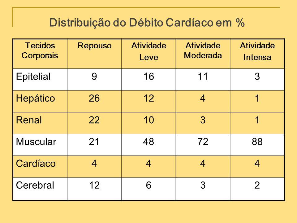 Distribuição do Débito Cardíaco em %