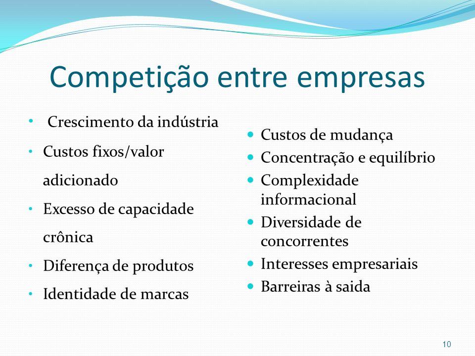 Competição entre empresas