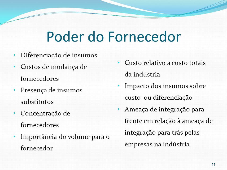 Poder do Fornecedor Diferenciação de insumos