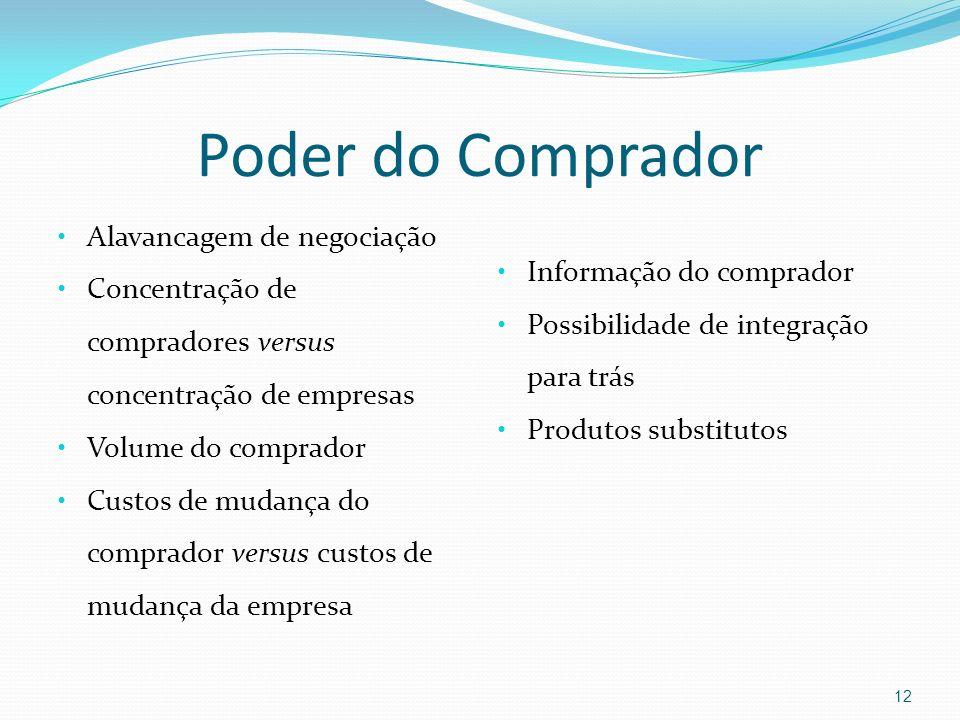 Poder do Comprador Alavancagem de negociação Informação do comprador