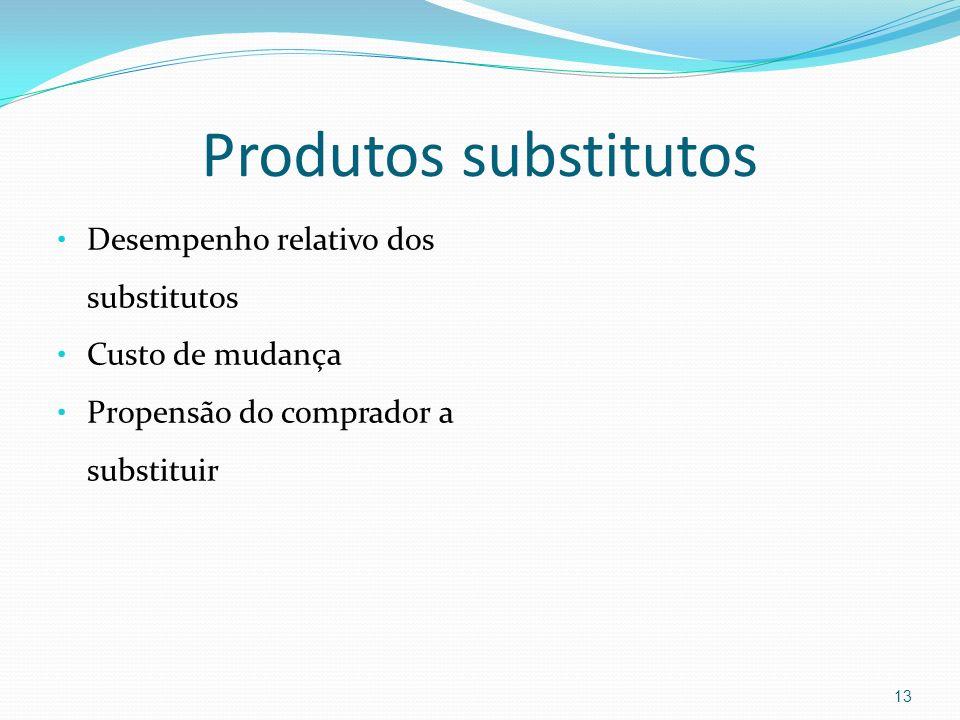 Produtos substitutos Desempenho relativo dos substitutos