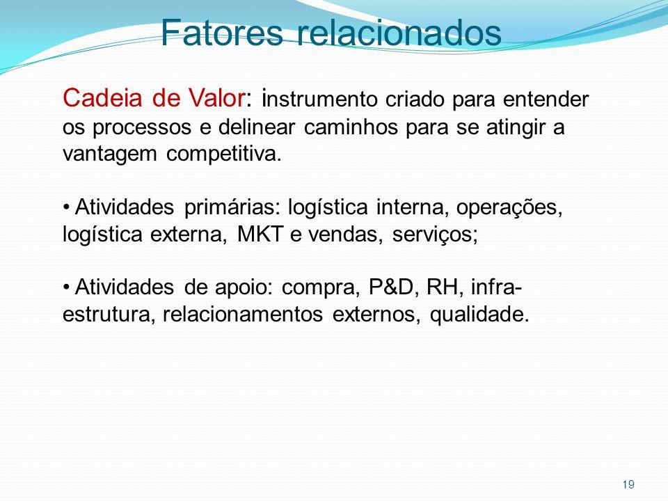 Fatores relacionados Cadeia de Valor: instrumento criado para entender os processos e delinear caminhos para se atingir a vantagem competitiva.